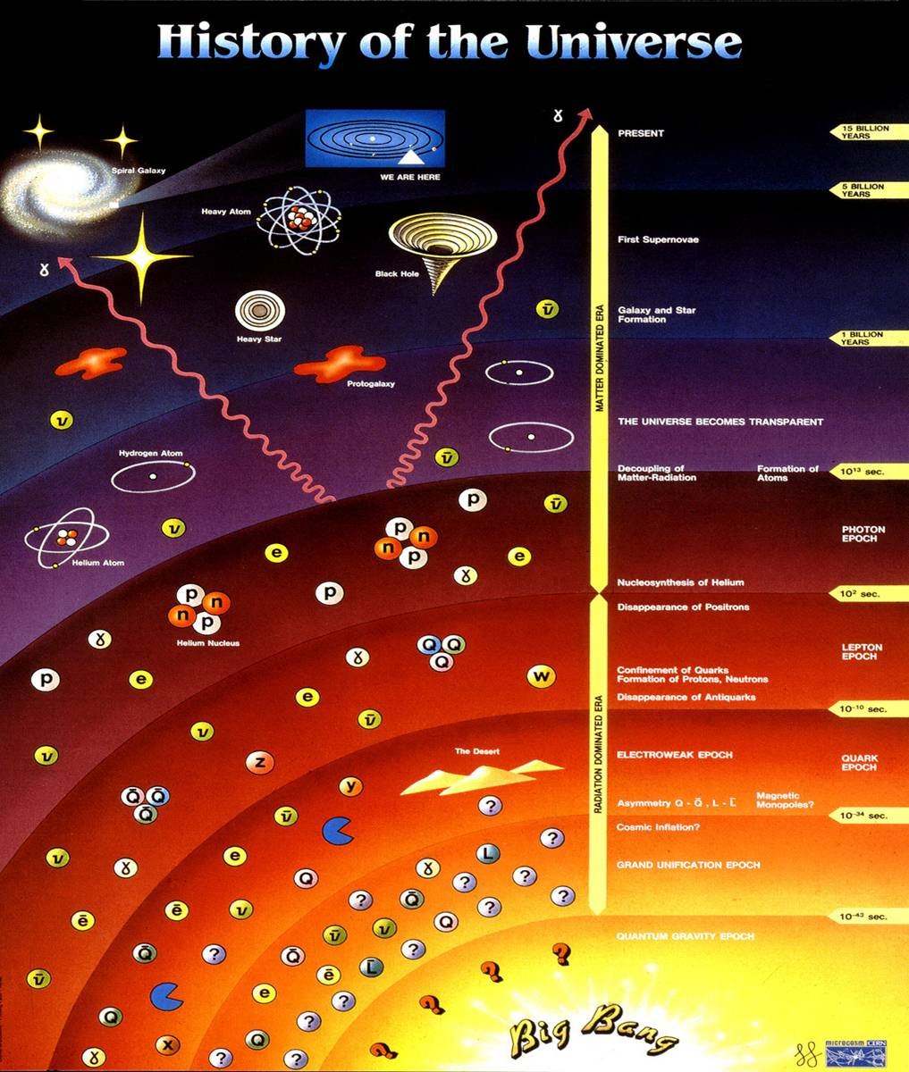 timeline of big bang nucleosynthesis